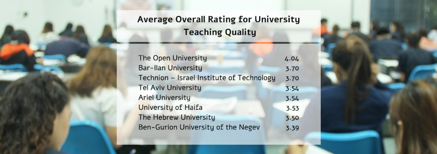 Average Overall Rating for University Teaching Quality