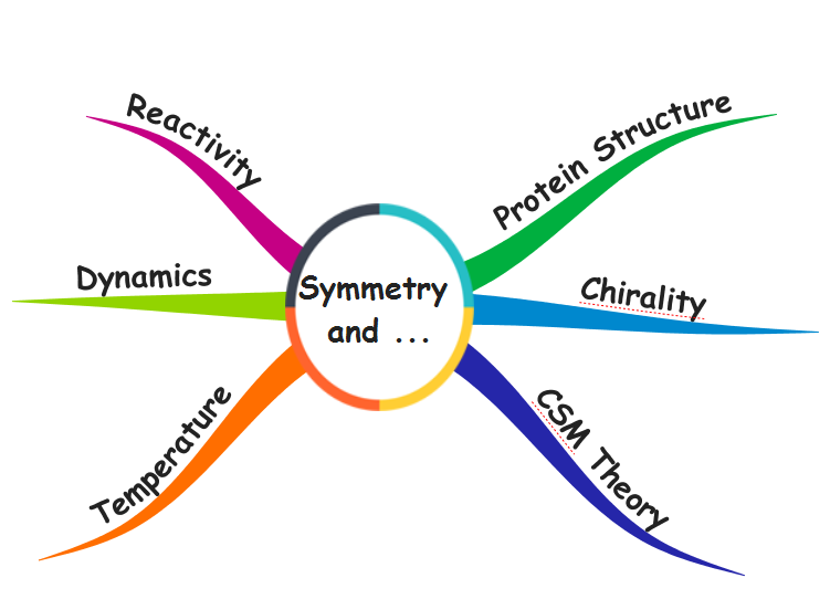 Symmetry, Chirality